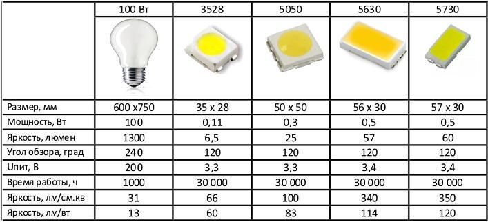 Характеристики основных видов светодиодов