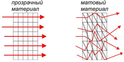 Отличие прозрачного от матового материала