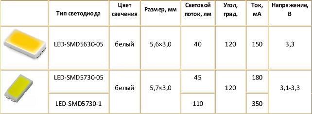 SMD матрица 5630, 5730