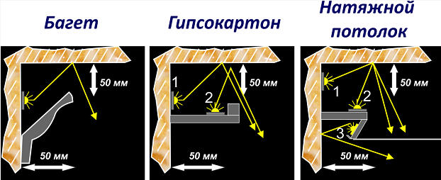 Тип освещения в зависимости от потолка