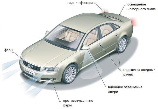 Где можно использовать светодиоды в авто