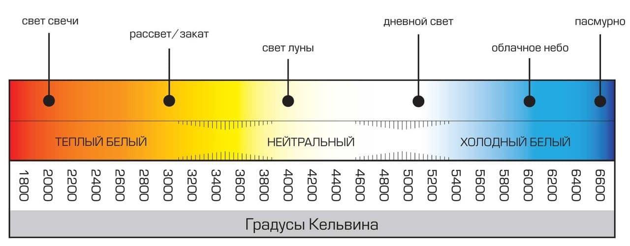 Цветовая температура светодиодных ламп