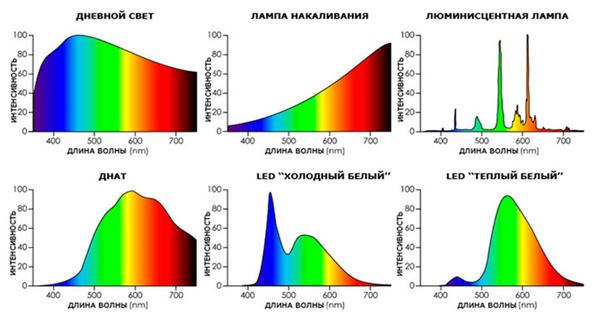 Светодиодная подсветка для растений