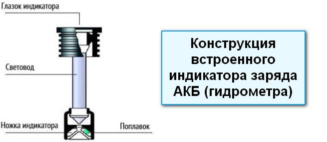 Как устроен встроенный индикатор заряда АКБ