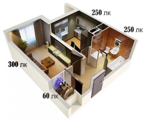 Необходимый уровень освещения в разных комнатах