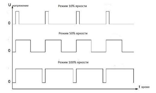 Принцип работы ШИМ модулятора