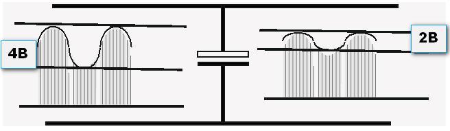 Диаграмма без стабилизатора