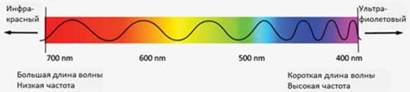 Зависимость длины волны от цвета спектра