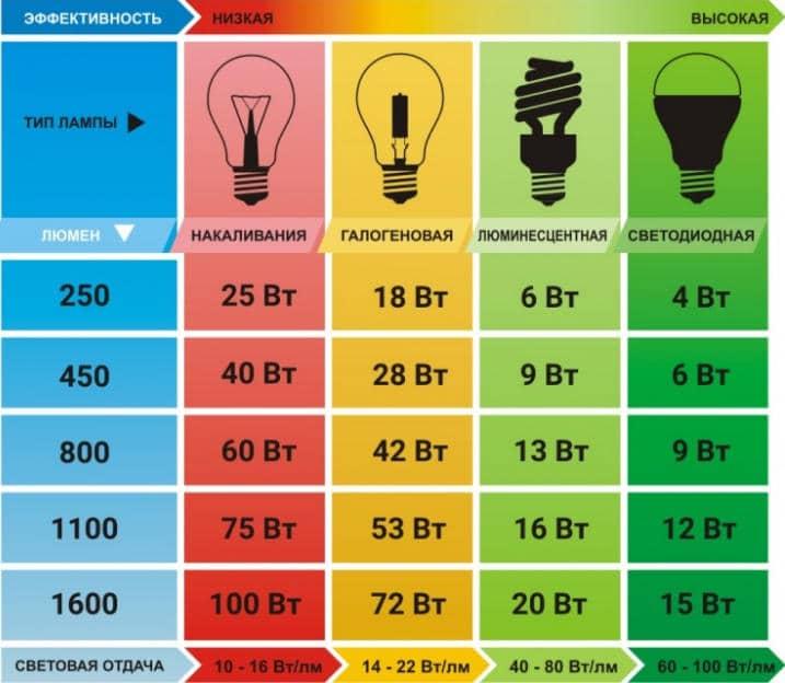 Эффективность светоотдачи