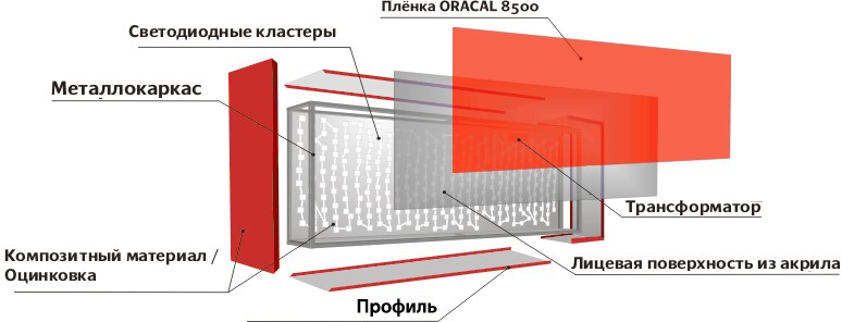 Конструкция светового короба