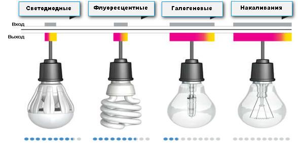 Уровень экономичности разных типов светильников