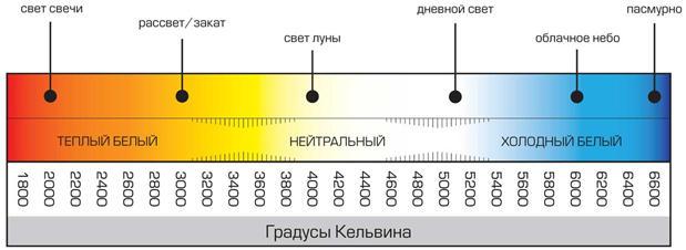 Три группы по спектру