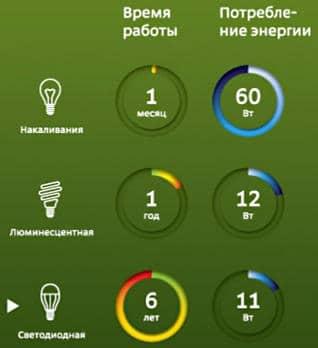 Сравнение сроков службы ламп