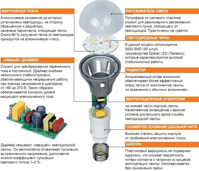 Общая конструкция светодиодной лампы