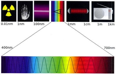 Спектр УФ излучения