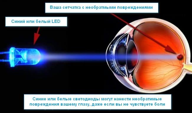 Повреждения сетчатки от синих светодиодов
