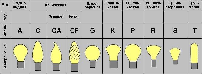 Типы колб LED светильников