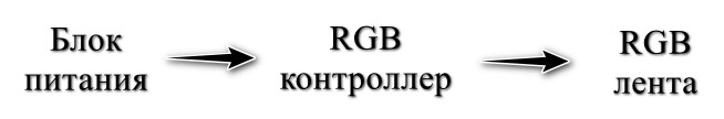 Порядок подключения RGB контроллера