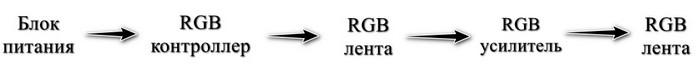 Порядок подключения RGB усилителя в цепь