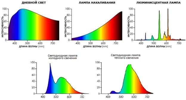 Спектр разных источников света