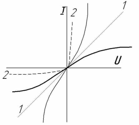 Пример линейной и нелинейной ВАХ