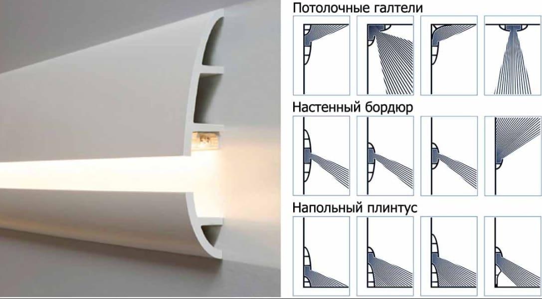 Типы плинтусов для светодиодной подсветки