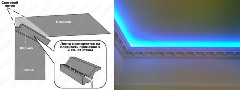 Свет светодиодной ленты направлен в потолок