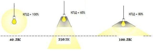 Эффективность светильников разной формы