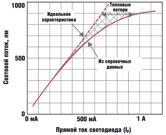 График зависимости светового потока от тока, проходящего через светодиод