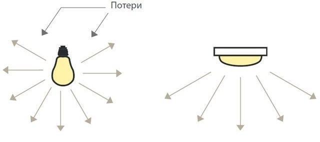 Направление светового потока светодиодов