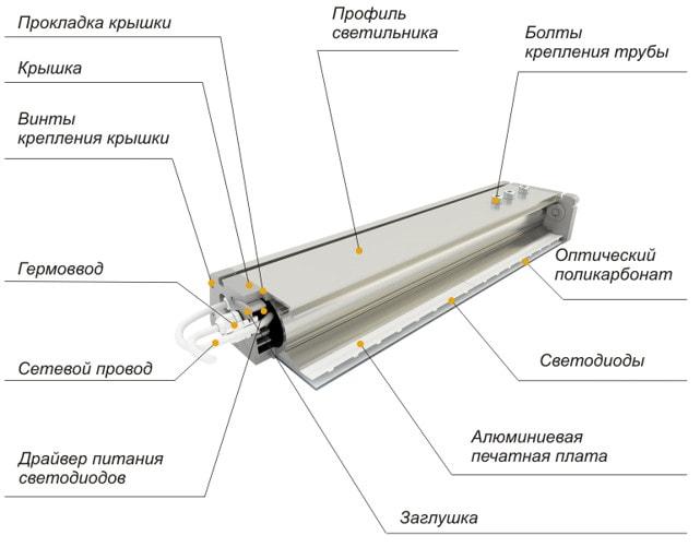 Конструкция тепличного LED светильник
